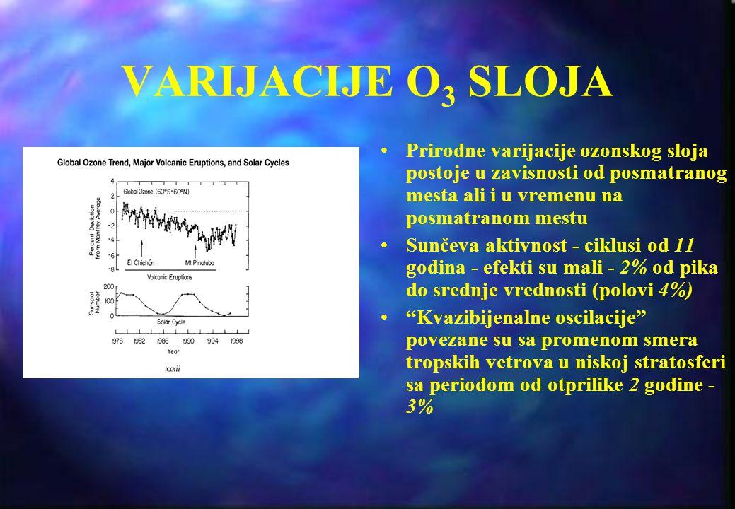 VARIJACIJE O3 SLOJA Prirodne varijacije ozonskog sloja postoje u zavisnosti od posmatranog mesta ali i u vremenu na posmatranom mestu.