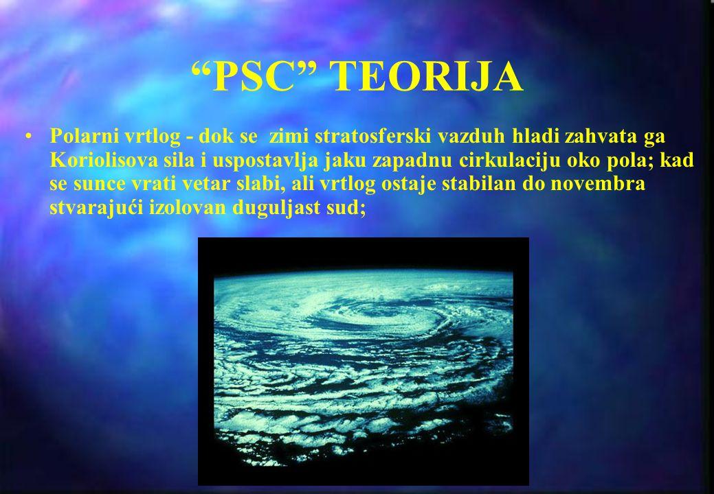PSC TEORIJA
