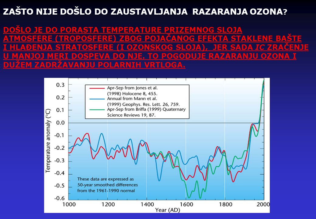 ZAŠTO NIJE DOŠLO DO ZAUSTAVLJANJA RAZARANJA OZONA
