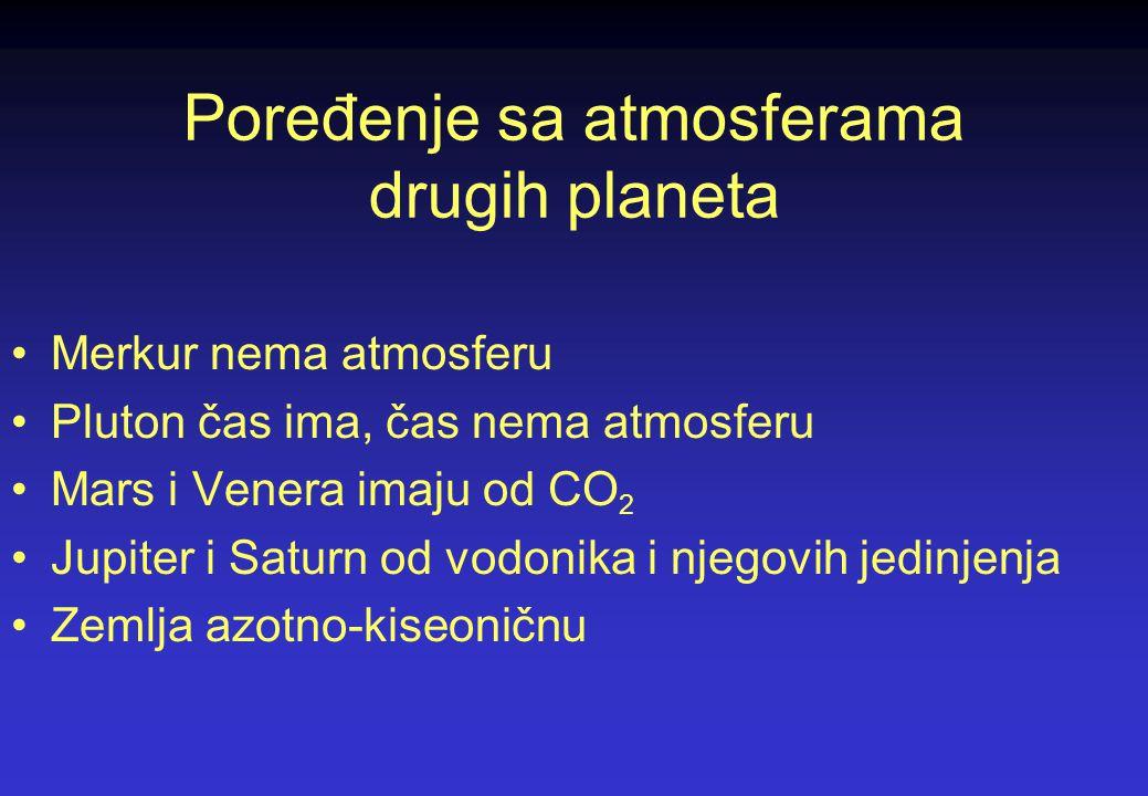 Poređenje sa atmosferama drugih planeta