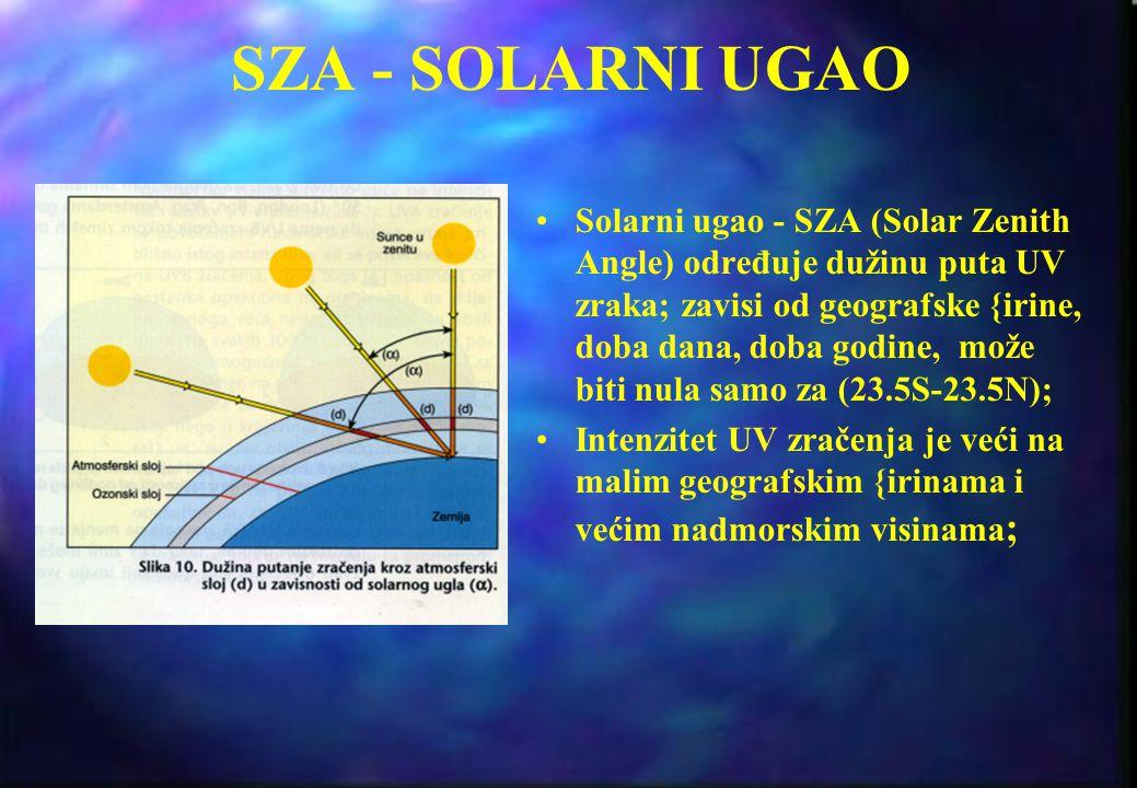 SZA - SOLARNI UGAO