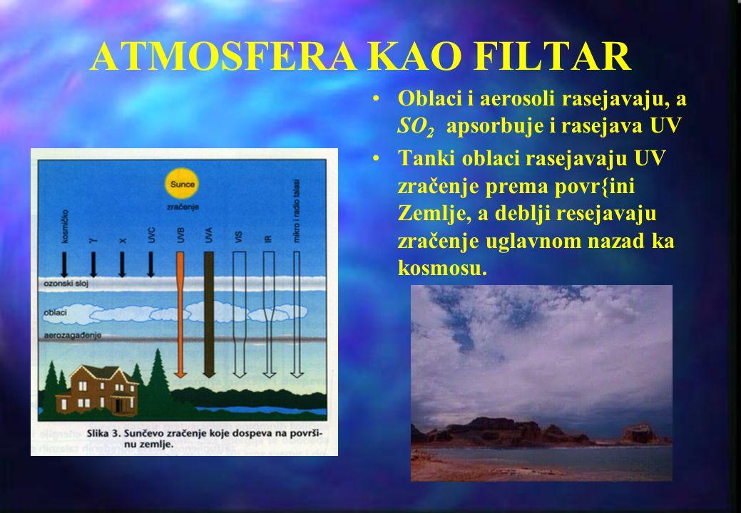 ATMOSFERA KAO FILTAR Oblaci i aerosoli rasejavaju, a SO2 apsorbuje i rasejava UV.