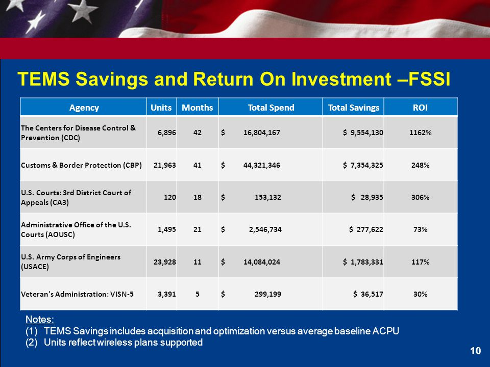 TEMS Savings and Return On Investment –FSSI