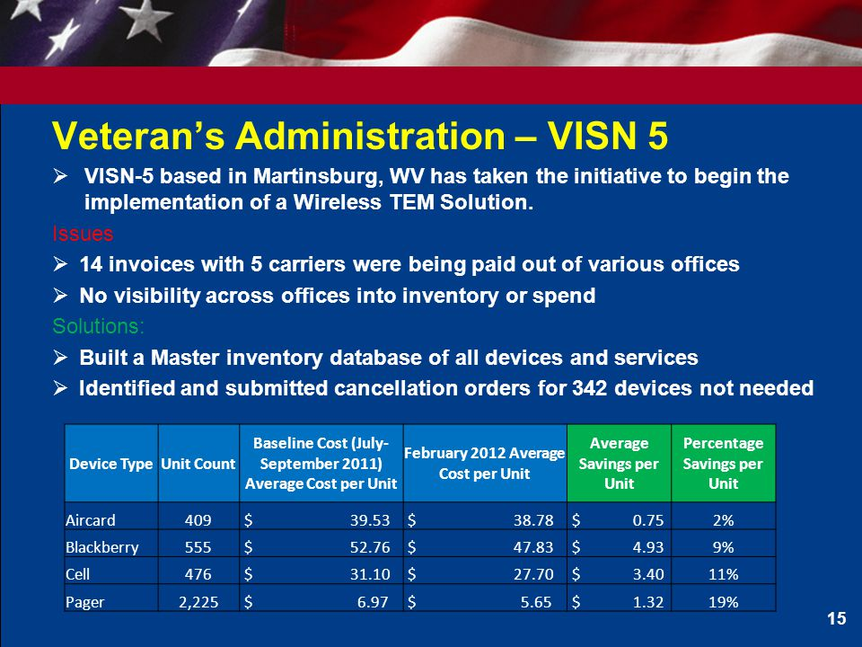 Veteran's Administration – VISN 5