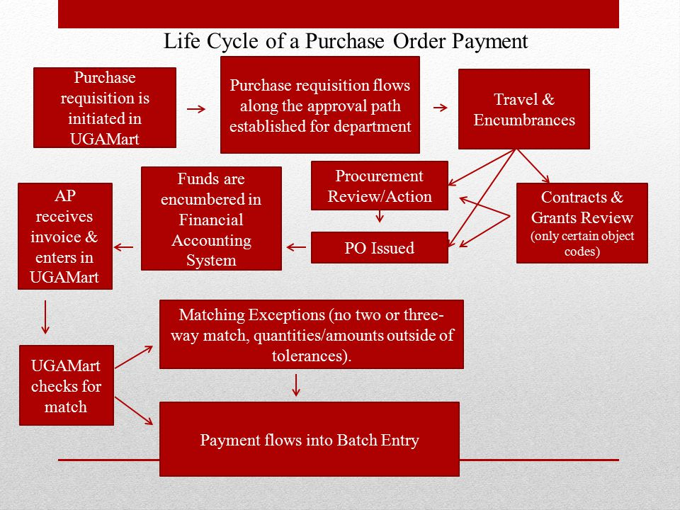 Life Cycle of a Purchase Order Payment