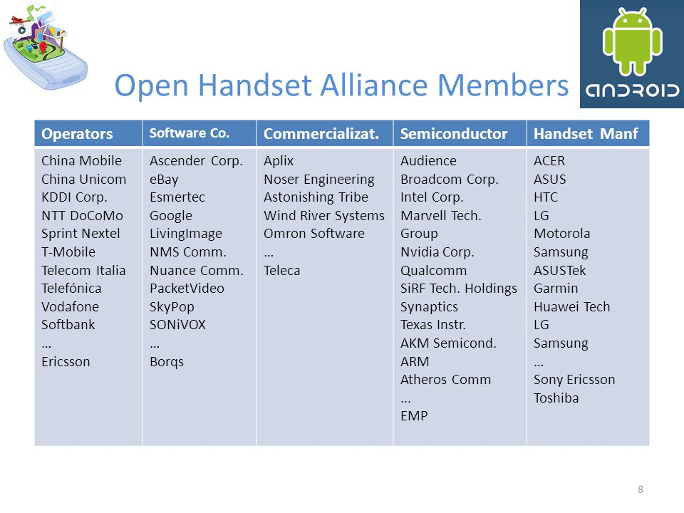 Open Handset Alliance Members