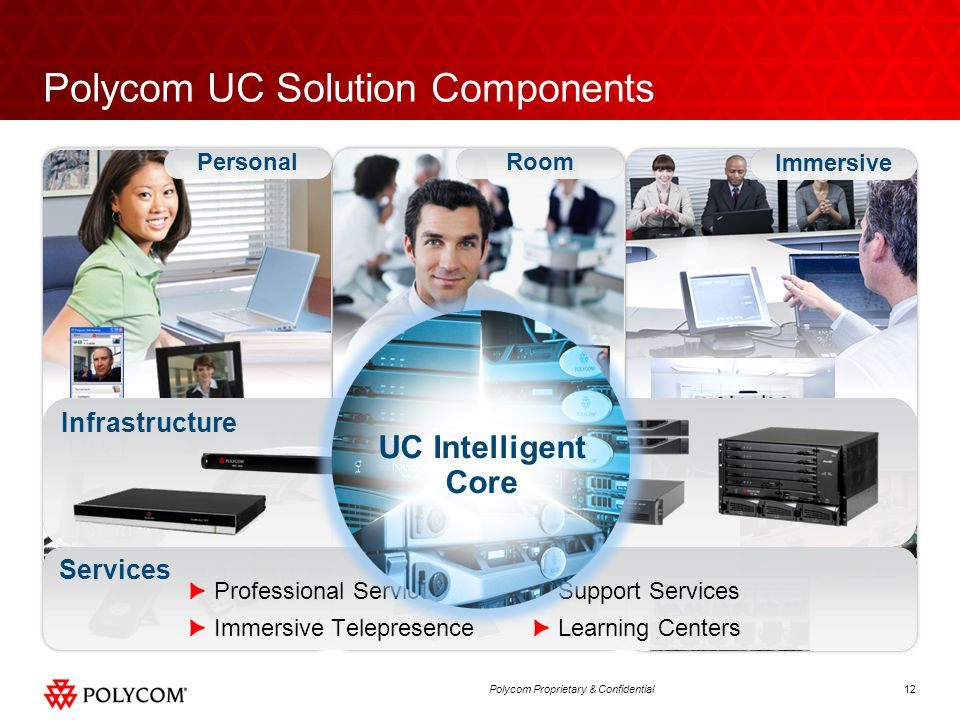 Polycom UC Solution Components