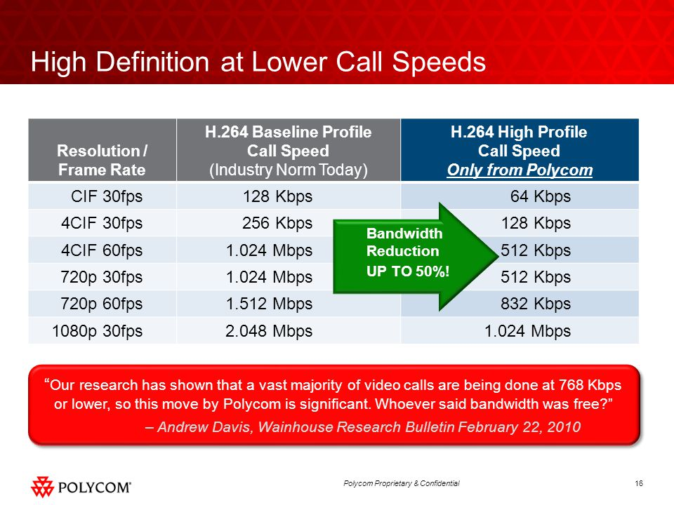High Definition at Lower Call Speeds