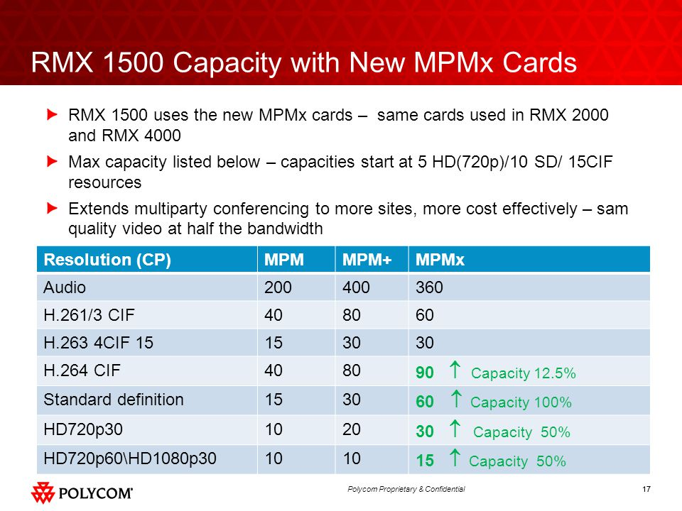 RMX 1500 Capacity with New MPMx Cards
