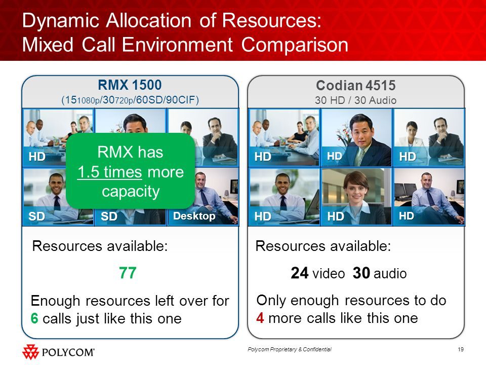 Dynamic Allocation of Resources: Mixed Call Environment Comparison