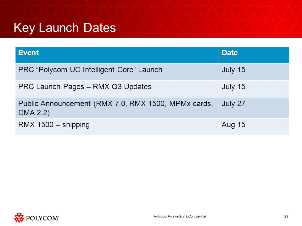 Key Launch Dates Event Date PRC Polycom UC Intelligent Core Launch