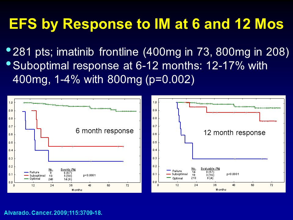 EFS by Response to IM at 6 and 12 Mos