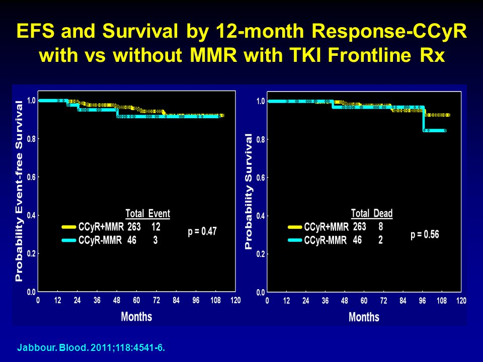 EFS and Survival by 12-month Response-CCyR with vs without MMR with TKI Frontline Rx