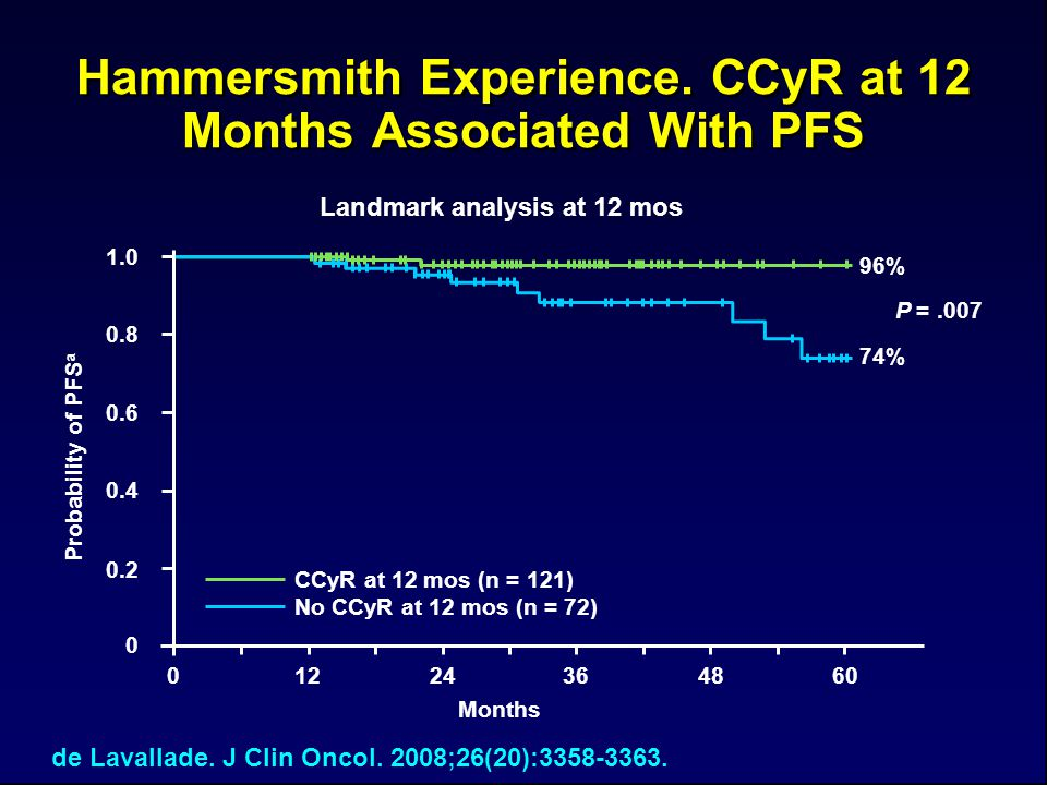 Hammersmith Experience. CCyR at 12 Months Associated With PFS