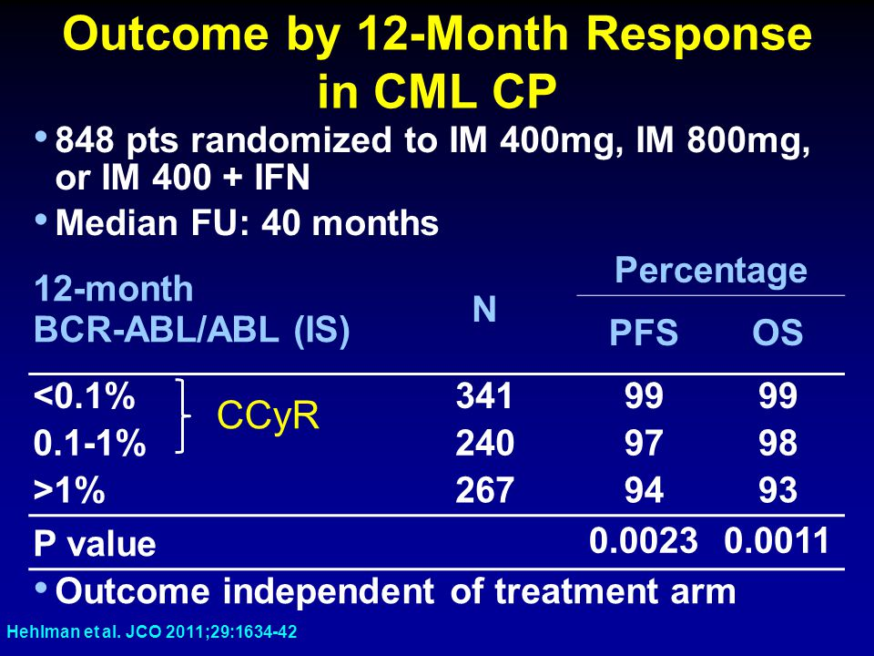 Outcome by 12-Month Response in CML CP