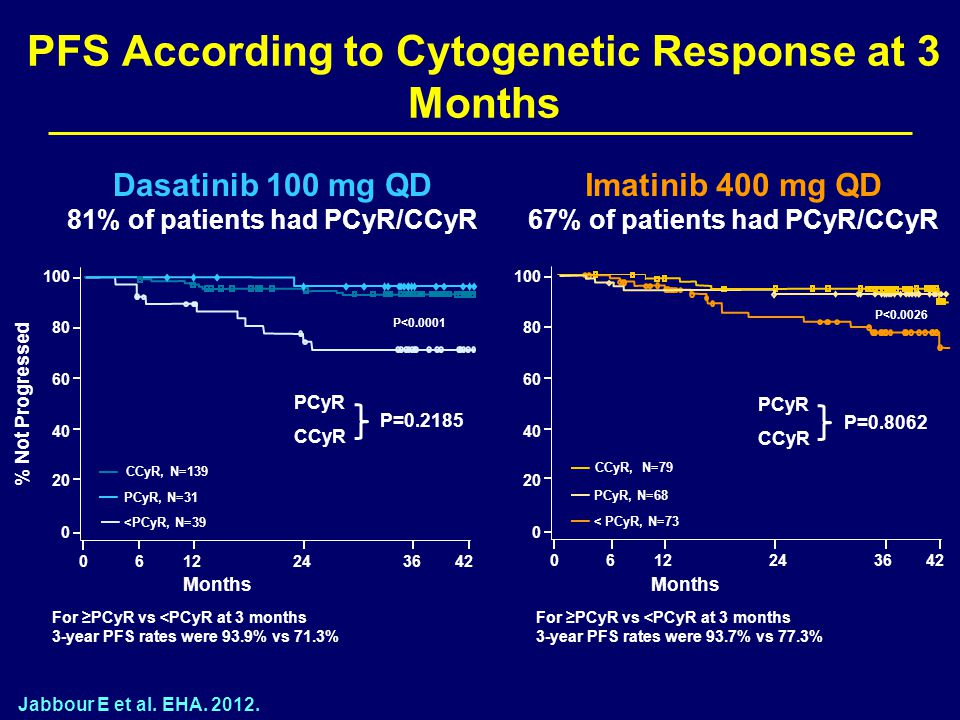 PFS According to Cytogenetic Response at 3 Months