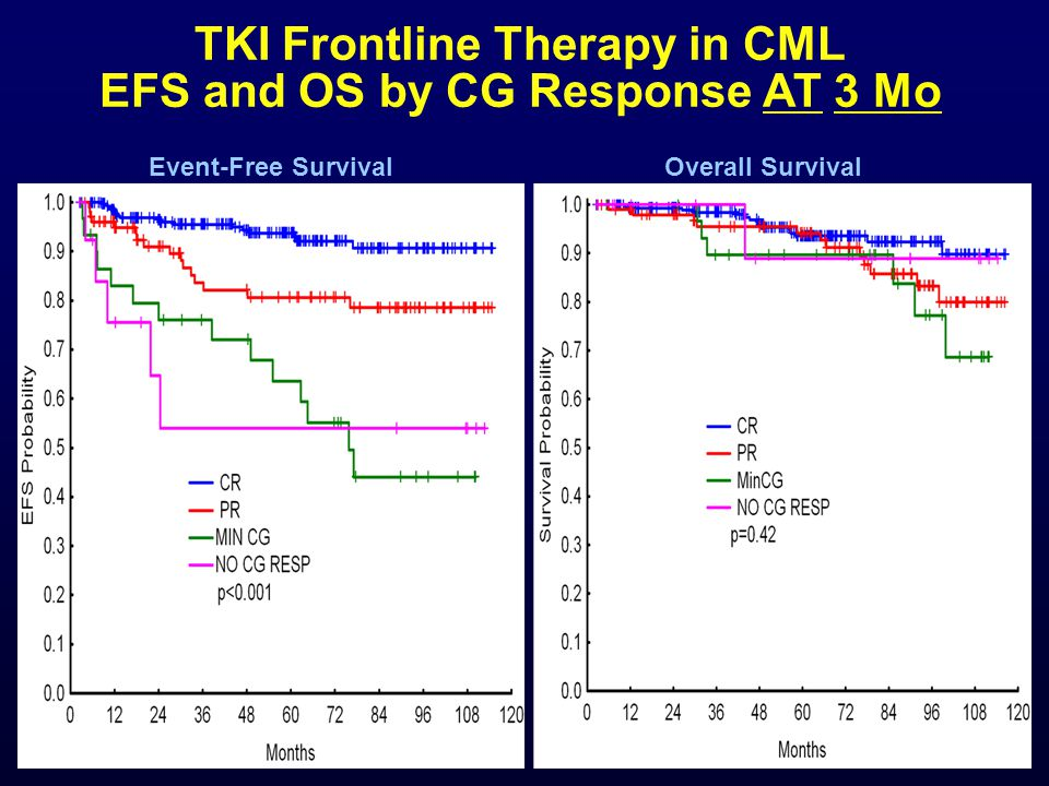 TKI Frontline Therapy in CML EFS and OS by CG Response AT 3 Mo