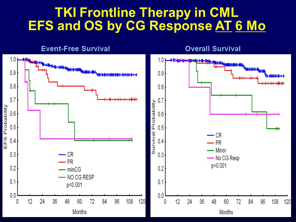 TKI Frontline Therapy in CML EFS and OS by CG Response AT 6 Mo