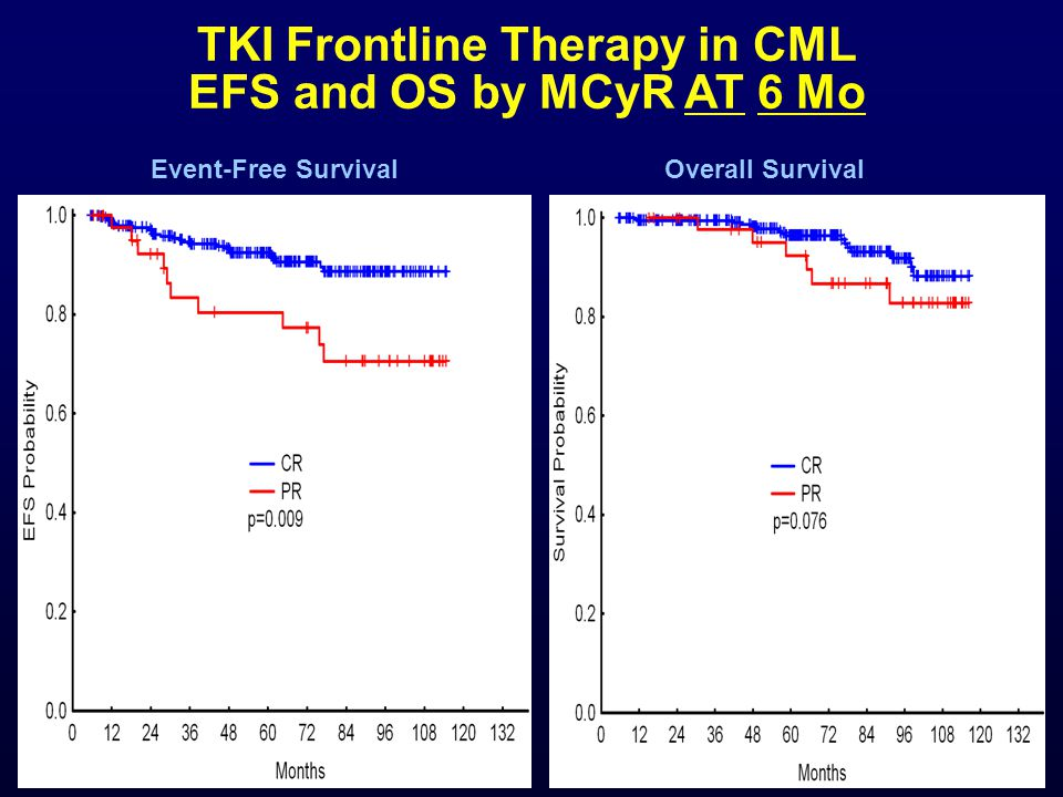 TKI Frontline Therapy in CML EFS and OS by MCyR AT 6 Mo