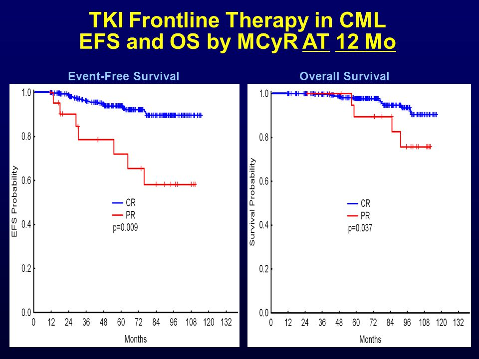 TKI Frontline Therapy in CML EFS and OS by MCyR AT 12 Mo