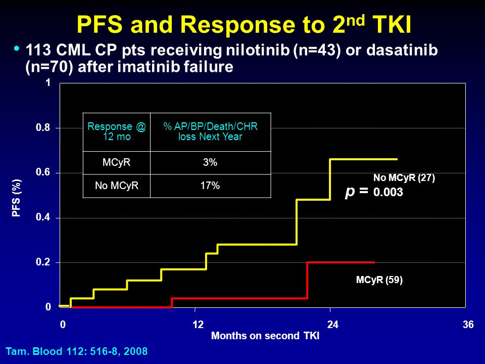 PFS and Response to 2nd TKI