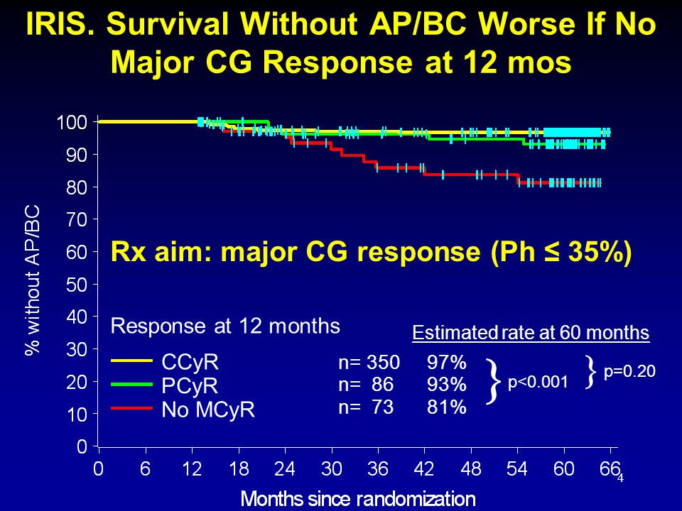 IRIS. Survival Without AP/BC Worse If No Major CG Response at 12 mos