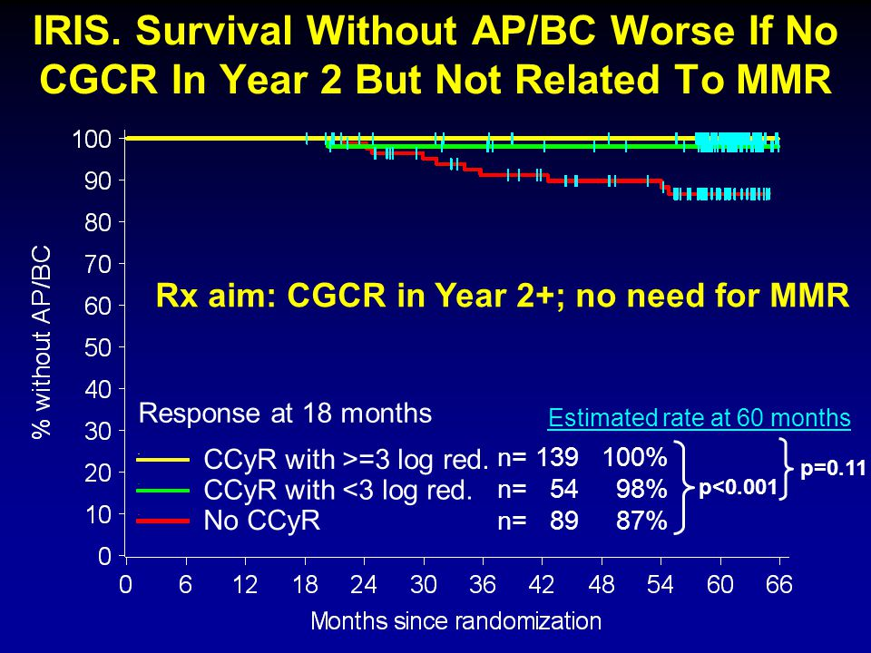 IRIS. Survival Without AP/BC Worse If No CGCR In Year 2 But Not Related To MMR