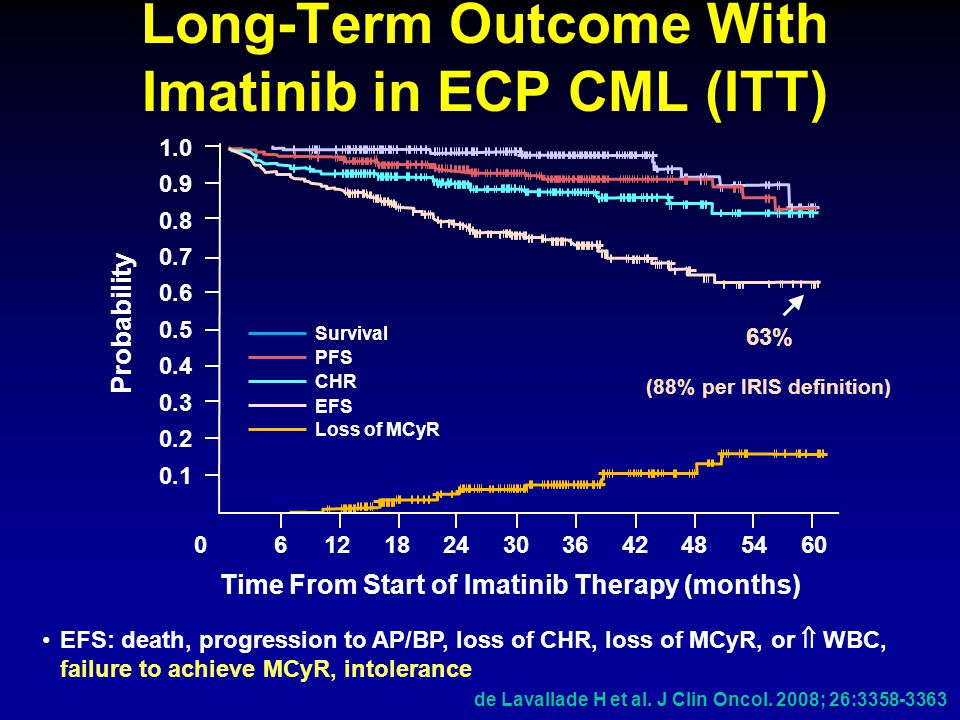 Long-Term Outcome With Imatinib in ECP CML (ITT)