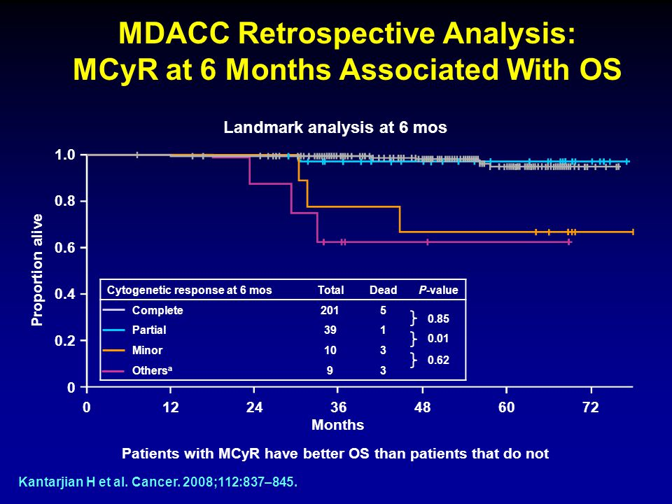 MDACC Retrospective Analysis: MCyR at 6 Months Associated With OS