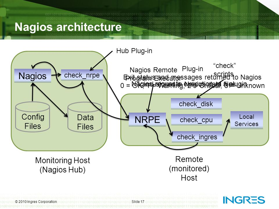 Nagios architecture Nagios NRPE Config Files Data Files
