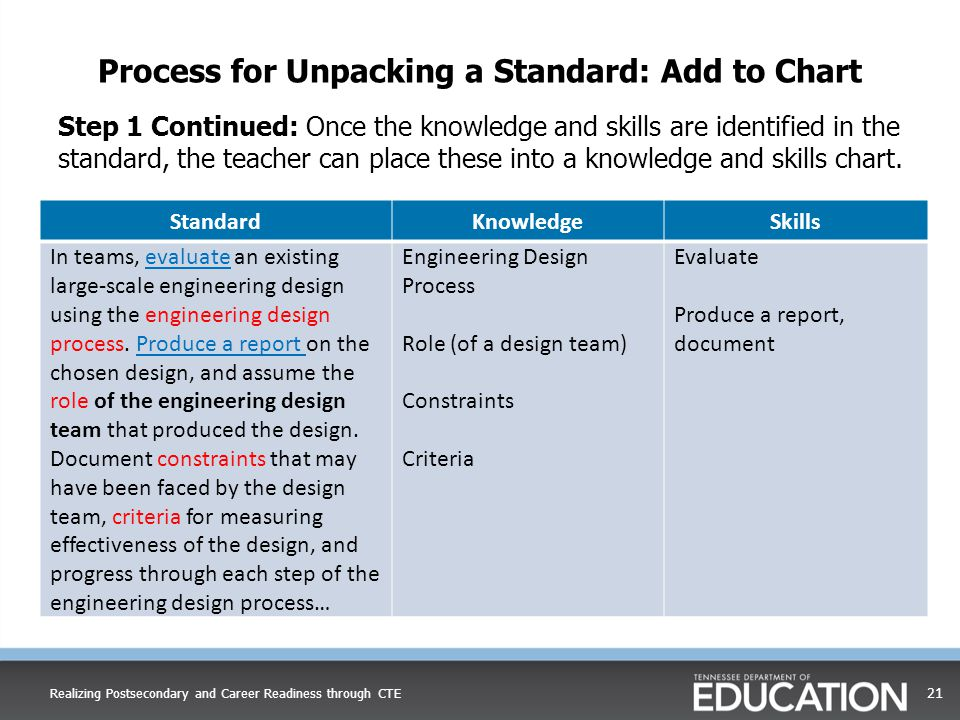 Process for Unpacking a Standard: Add to Chart