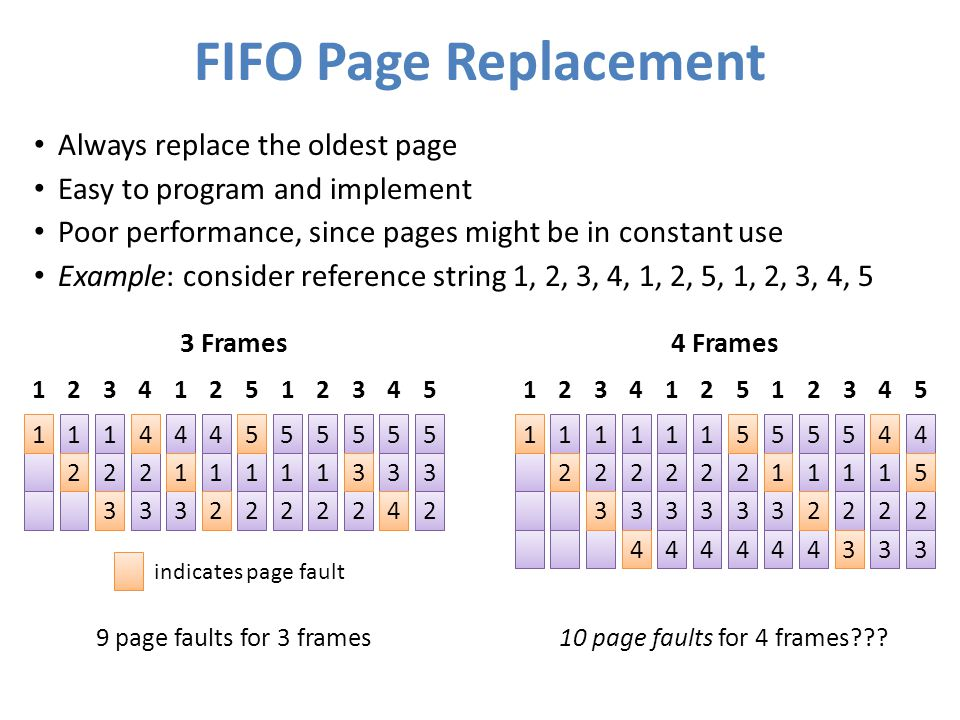 FIFO Page Replacement Always replace the oldest page