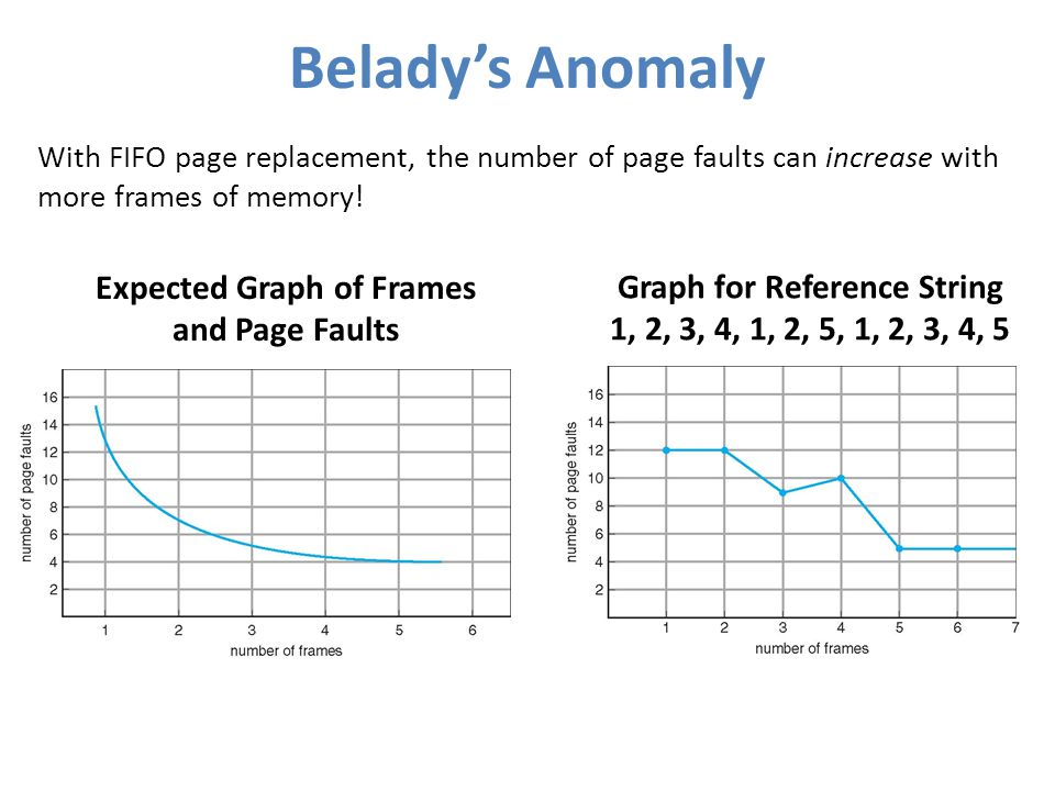 Belady's Anomaly Expected Graph of Frames and Page Faults
