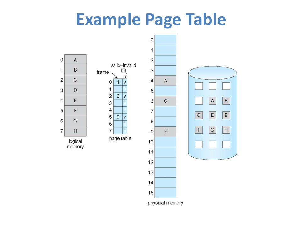 Example Page Table