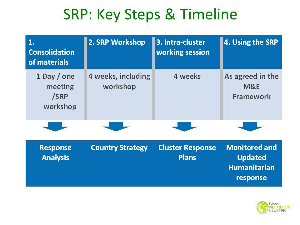 SRP: Key Steps & Timeline