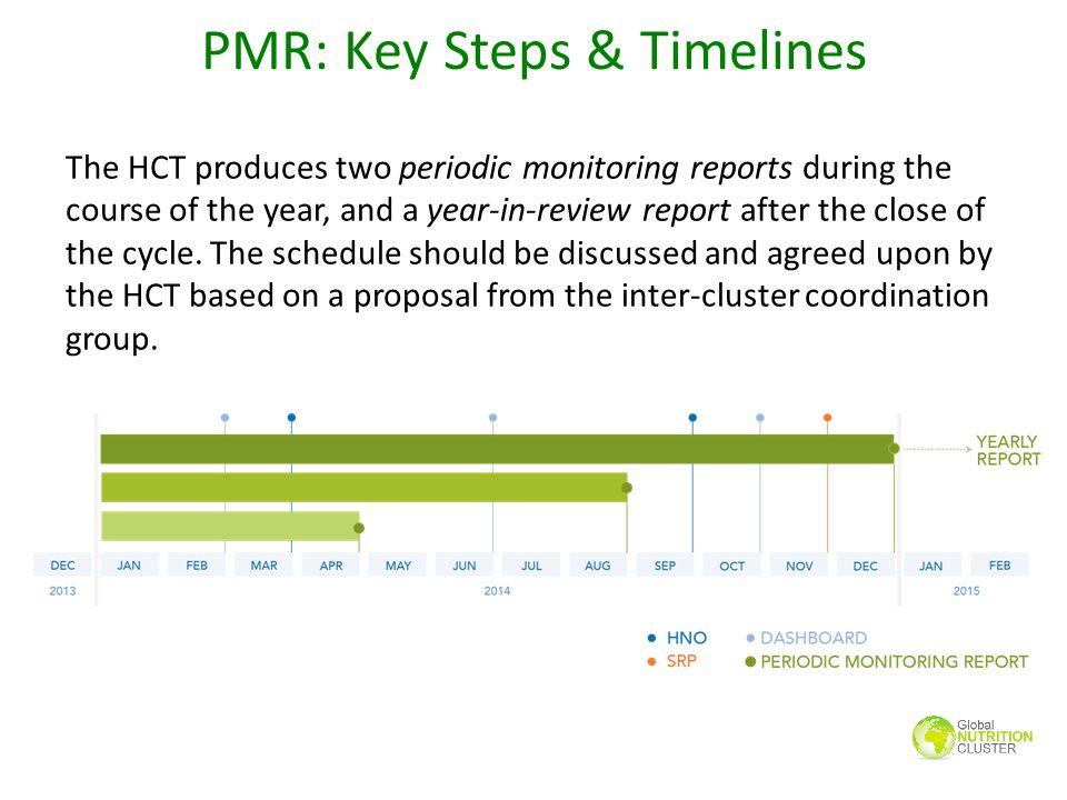 PMR: Key Steps & Timelines