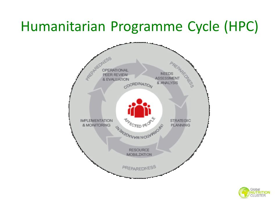 Humanitarian Programme Cycle (HPC)