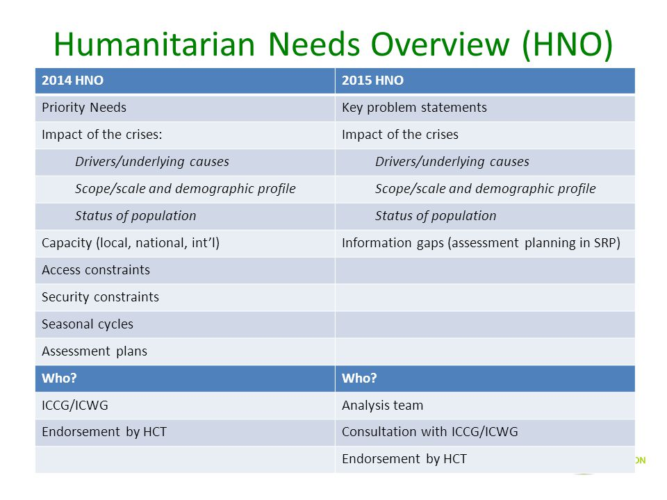 Humanitarian Needs Overview (HNO)