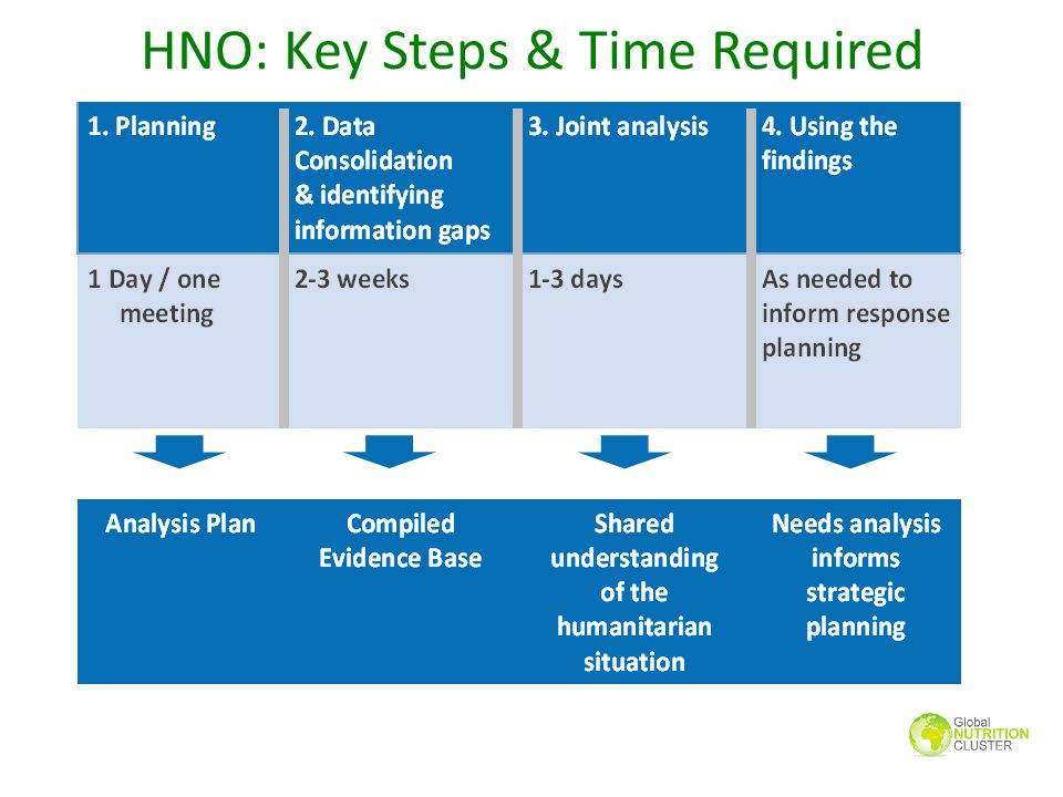 HNO: Key Steps & Time Required