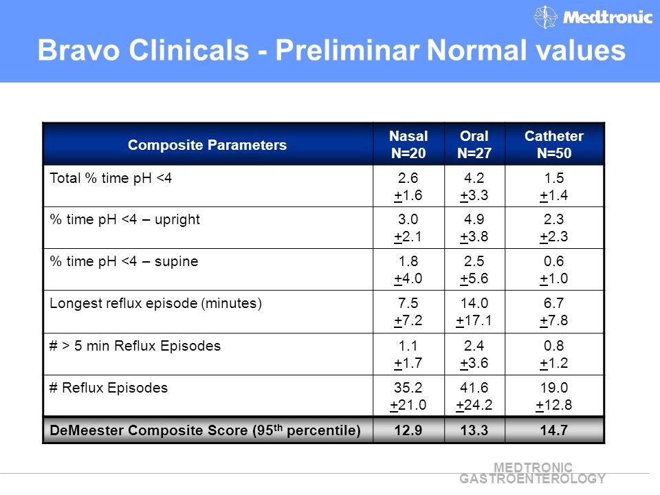 Bravo Clinicals - Preliminar Normal values