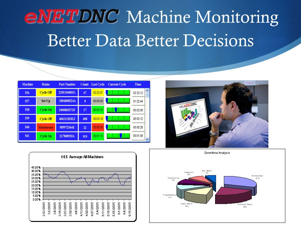 eNETDNC Machine Monitoring Better Data Better Decisions