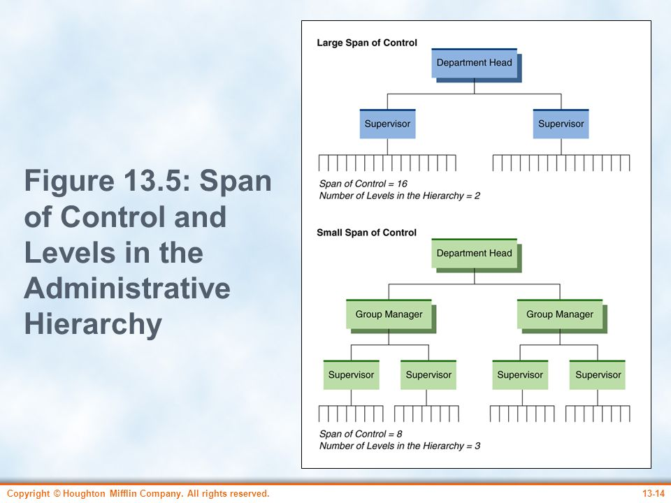 Figure 13.5: Span of Control and Levels in the Administrative Hierarchy
