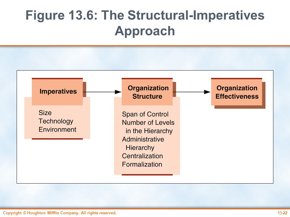 Figure 13.6: The Structural-Imperatives Approach