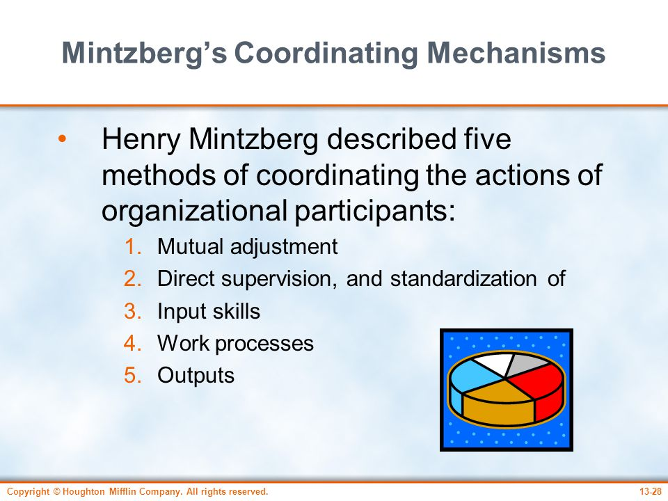 Mintzberg's Coordinating Mechanisms
