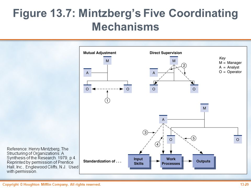 Figure 13.7: Mintzberg's Five Coordinating Mechanisms