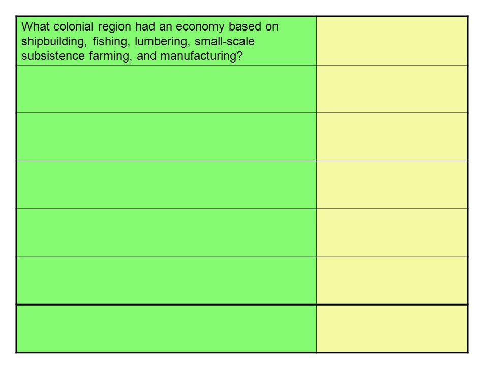 What colonial region had an economy based on shipbuilding, fishing, lumbering, small-scale subsistence farming, and manufacturing