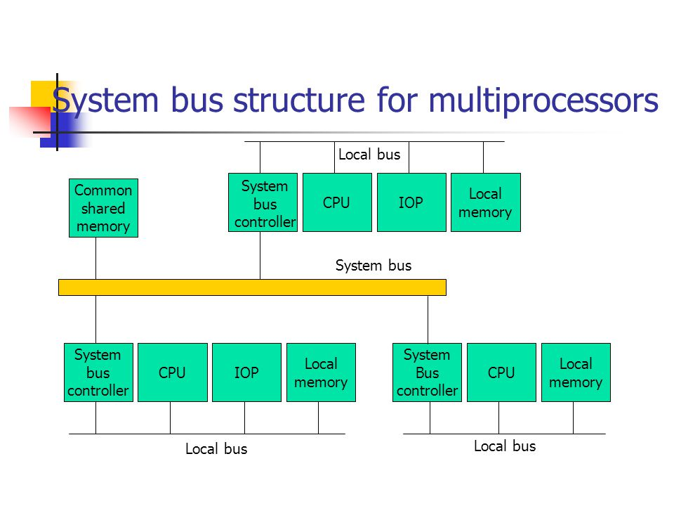 System bus structure for multiprocessors