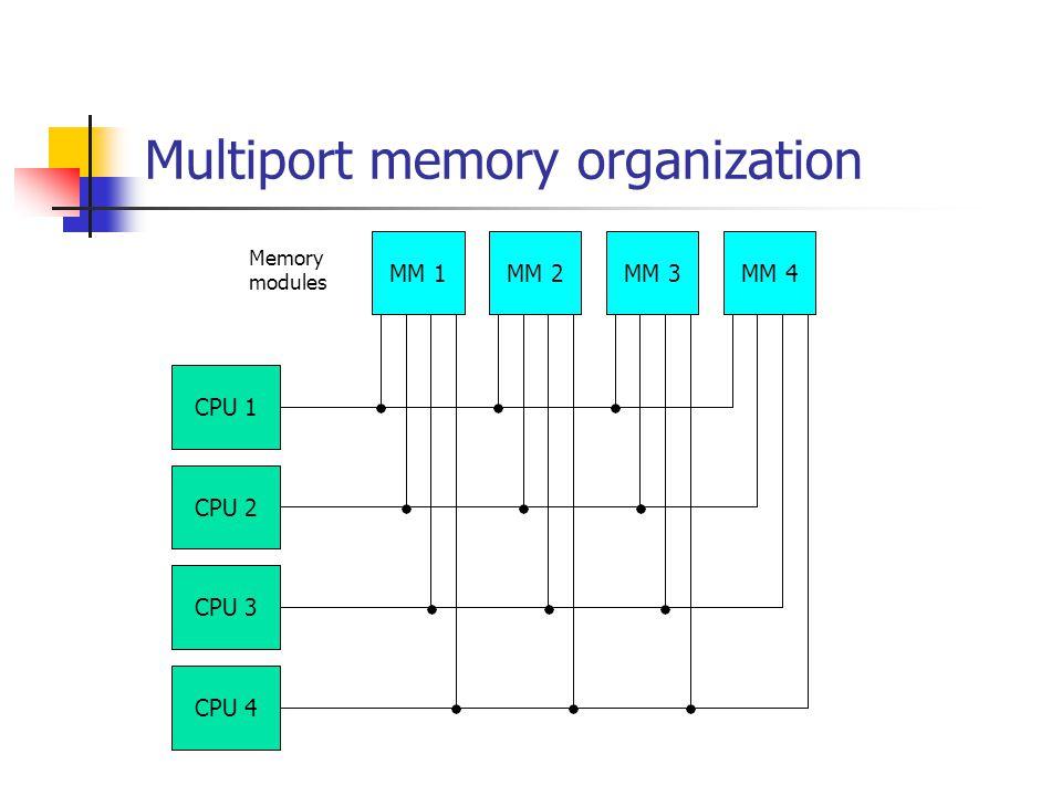 Multiport memory organization