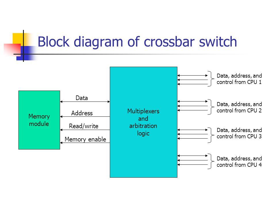 Block diagram of crossbar switch