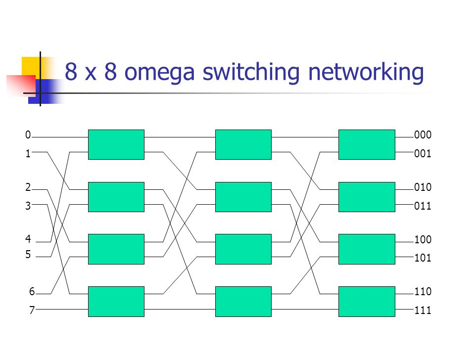 8 x 8 omega switching networking